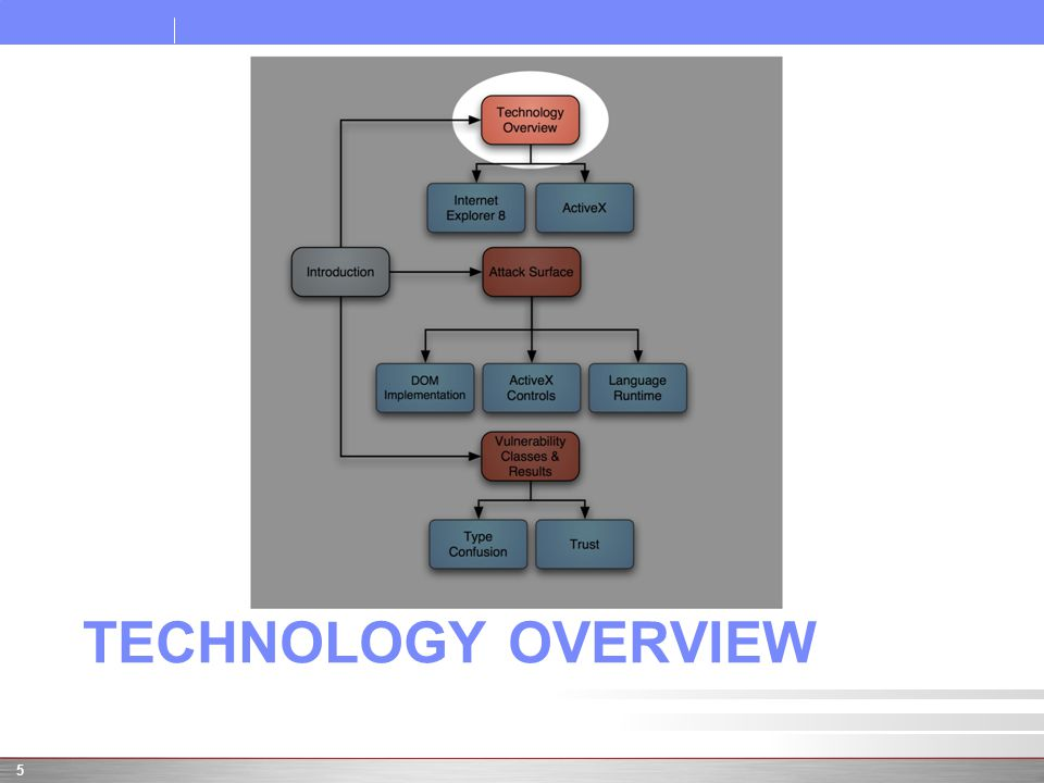 TECHNOLOGY OVERVIEW 5