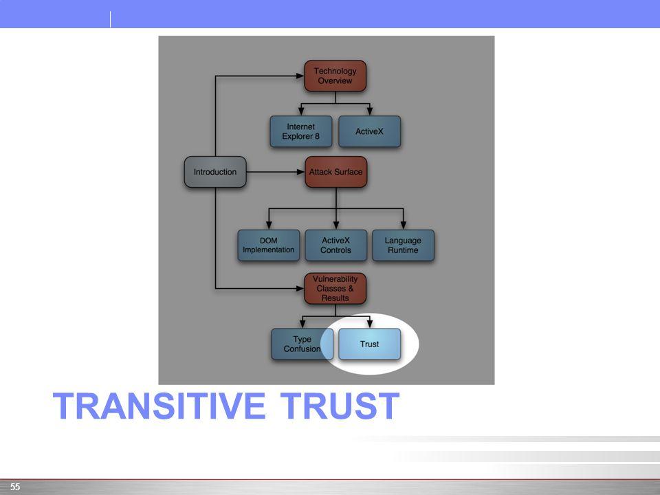 TRANSITIVE TRUST 55