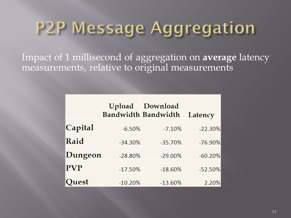 Impact of 1 millisecond of aggregation on average latency measurements, relative to original measurements 44 Upload Bandwidth Download BandwidthLatency Capital -6.50%-7.10%-22.30% Raid -34.30%-35.70%-76.90% Dungeon -28.80%-29.00%-60.20% PVP -17.50%-18.60%-52.50% Quest -10.20%-13.60%2.20%
