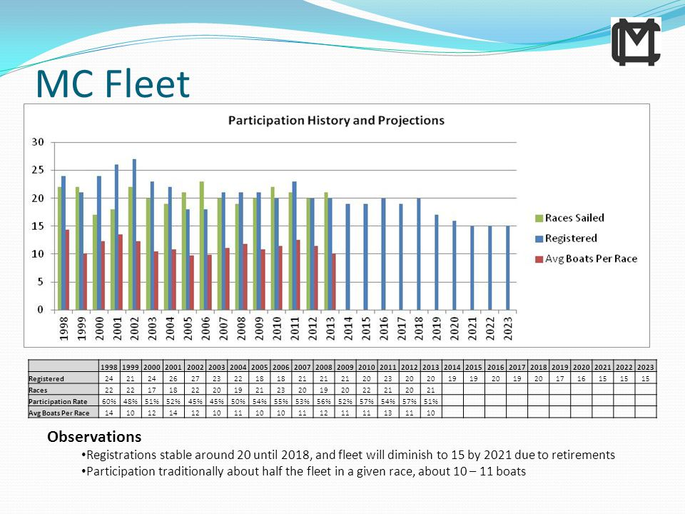 MC Fleet Observations Registrations stable around 20 until 2018, and fleet will diminish to 15 by 2021 due to retirements Participation traditionally