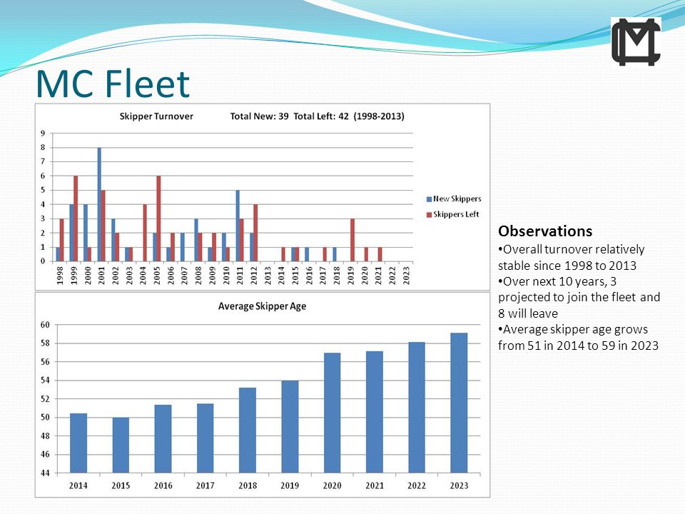 MC Fleet Observations Overall turnover relatively stable since 1998 to 2013 Over next 10 years, 3 projected to join the fleet and 8 will leave Average