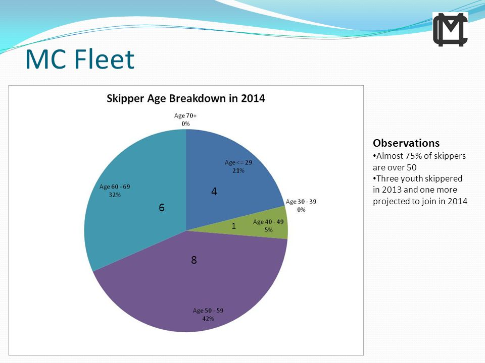 MC Fleet 4 8 6 Observations Almost 75% of skippers are over 50 Three youth skippered in 2013 and one more projected to join in 2014 1