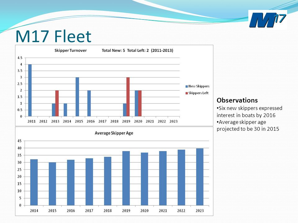 M17 Fleet Observations Six new skippers expressed interest in boats by 2016 Average skipper age projected to be 30 in 2015