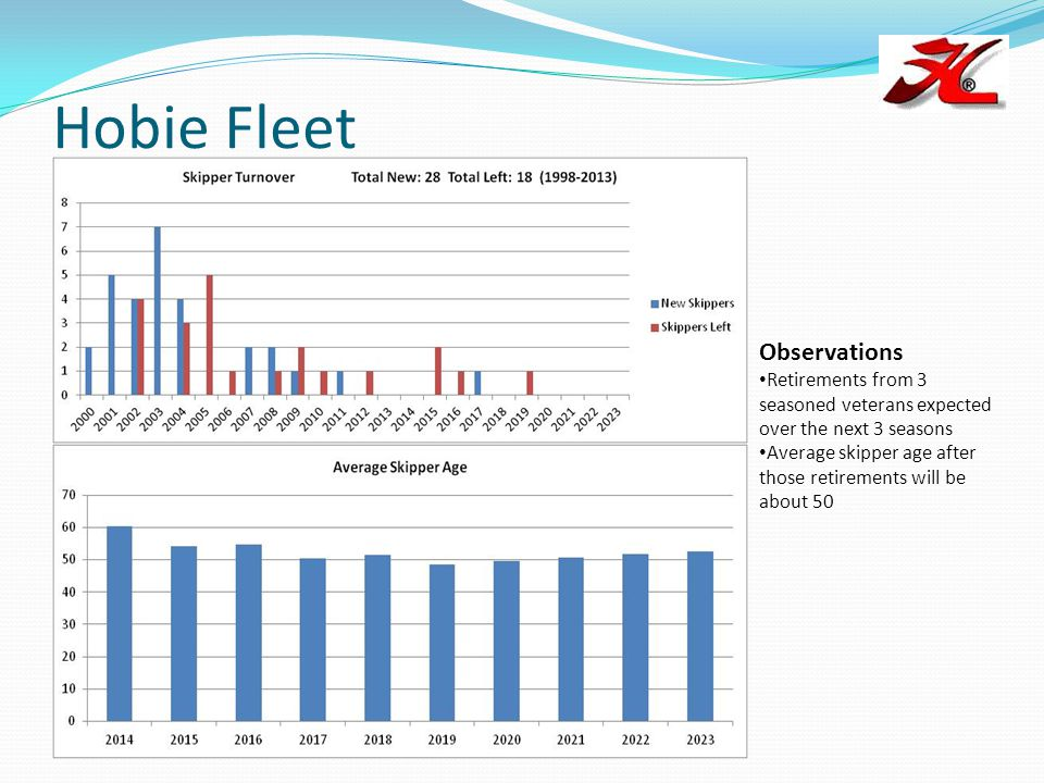 Hobie Fleet Observations Retirements from 3 seasoned veterans expected over the next 3 seasons Average skipper age after those retirements will be abo