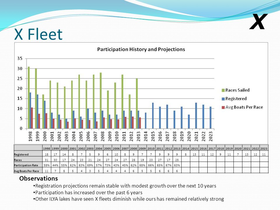 X Fleet Observations Registration projections remain stable with modest growth over the next 10 years Participation has increased over the past 6 years Other ILYA lakes have seen X fleets diminish while ours has remained relatively strong 19981999200020012002200320042005200620072008200920102011201220132014201520162017201820192020202120222023 Registered1817148759610897799981311129117131211 Races31301724232124272427281923271725 Participation Rate58%44%55%62%63%69%57%73%43%45%62%68%66%65%67%63% Avg Boats Per Race11785435444655666 X