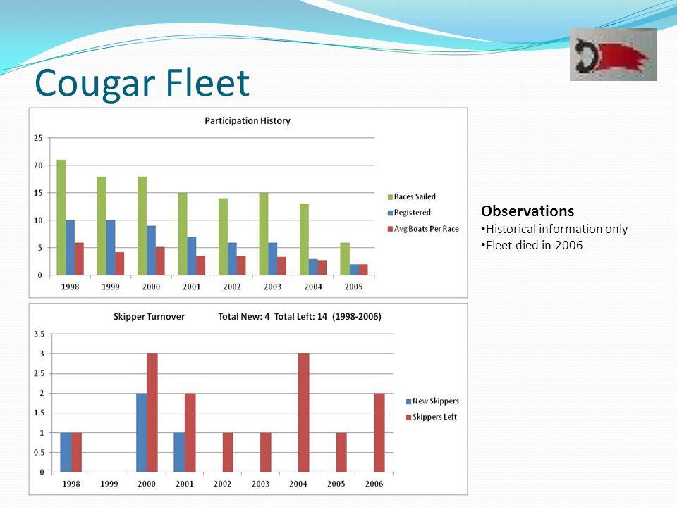 Cougar Fleet Observations Historical information only Fleet died in 2006