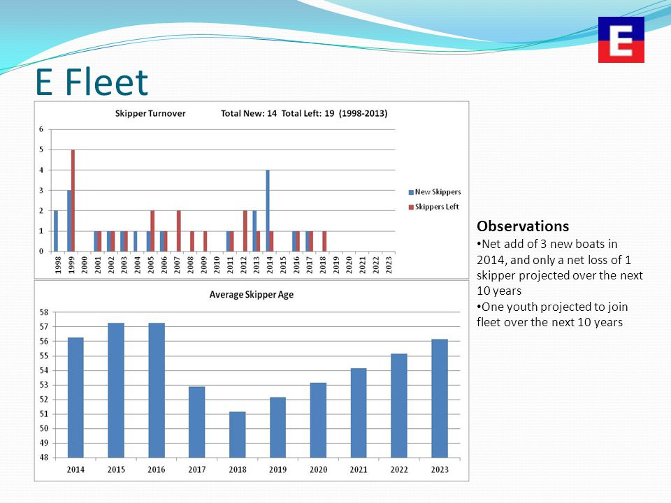 E Fleet Observations Net add of 3 new boats in 2014, and only a net loss of 1 skipper projected over the next 10 years One youth projected to join fle