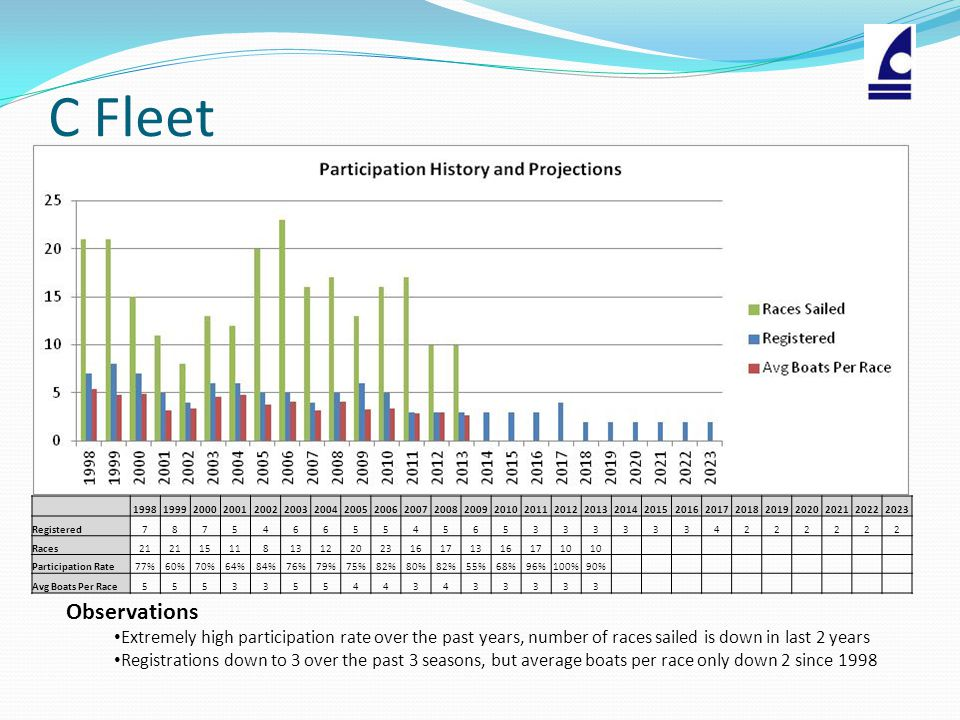 C Fleet Observations Extremely high participation rate over the past years, number of races sailed is down in last 2 years Registrations down to 3 over the past 3 seasons, but average boats per race only down 2 since 1998 19981999200020012002200320042005200620072008200920102011201220132014201520162017201820192020202120222023 Registered78754665545653333334222222 Races21 1511813122023161713161710 Participation Rate77%60%70%64%84%76%79%75%82%80%82%55%68%96%100%90% Avg Boats Per Race5553355443433333