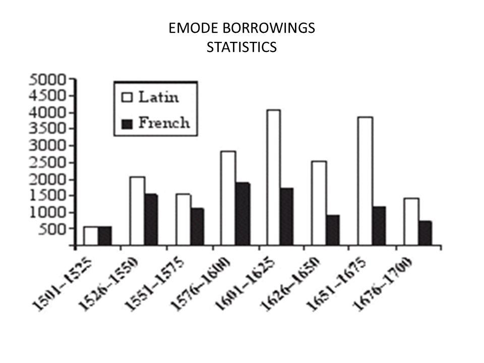 EMODE BORROWINGS STATISTICS