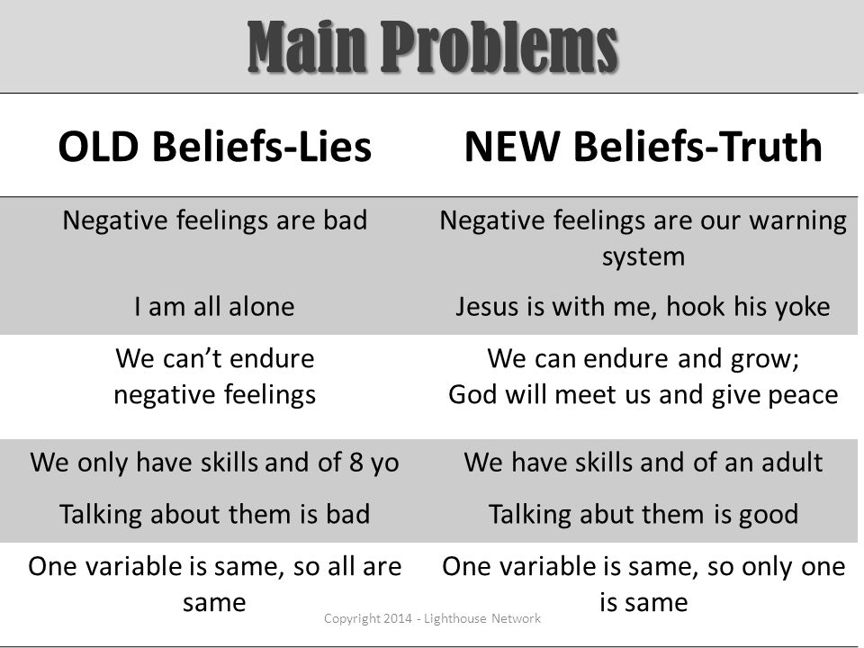 Main Problems OLD Beliefs-LiesNEW Beliefs-Truth Negative feelings are badNegative feelings are our warning system I am all aloneJesus is with me, hook his yoke We can't endure negative feelings We can endure and grow; God will meet us and give peace We only have skills and of 8 yoWe have skills and of an adult Talking about them is badTalking abut them is good One variable is same, so all are same One variable is same, so only one is same Copyright 2014 - Lighthouse Network