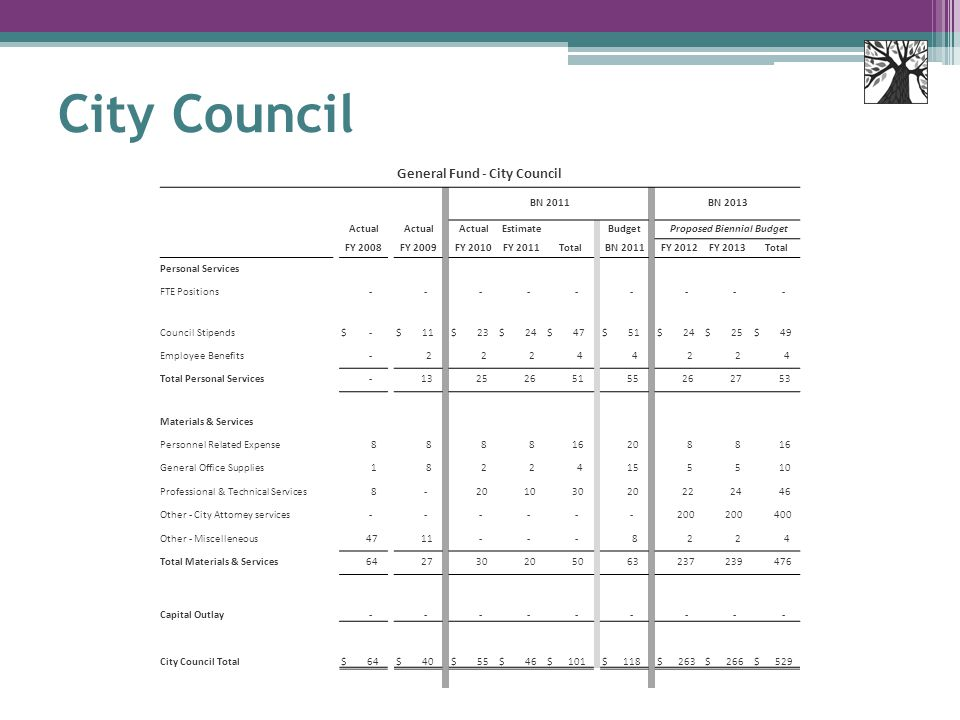 City Council General Fund - City Council BN 2011 BN 2013 Actual Estimate Budget Proposed Biennial Budget FY 2008 FY 2009 FY 2010 FY 2011 Total BN 2011 FY 2012 FY 2013 Total Personal Services FTE Positions - - - - - - - - - Council Stipends $ - $ 11 $ 23 $ 24 $ 47 $ 51 $ 24 $ 25 $ 49 Employee Benefits - 2 2 2 4 4 2 2 4 Total Personal Services - 13 25 26 51 55 26 27 53 Materials & Services Personnel Related Expense 8 8 8 8 16 20 8 8 16 General Office Supplies 1 8 2 2 4 15 5 5 10 Professional & Technical Services 8 - 20 10 30 20 22 24 46 Other - City Attorney services - - - - - - 200 400 Other - Miscelleneous 47 11 - - - 8 2 2 4 Total Materials & Services 64 27 30 20 50 63 237 239 476 Capital Outlay - - - - - - - - - City Council Total $ 64 $ 40 $ 55 $ 46 $ 101 $ 118 $ 263 $ 266 $ 529