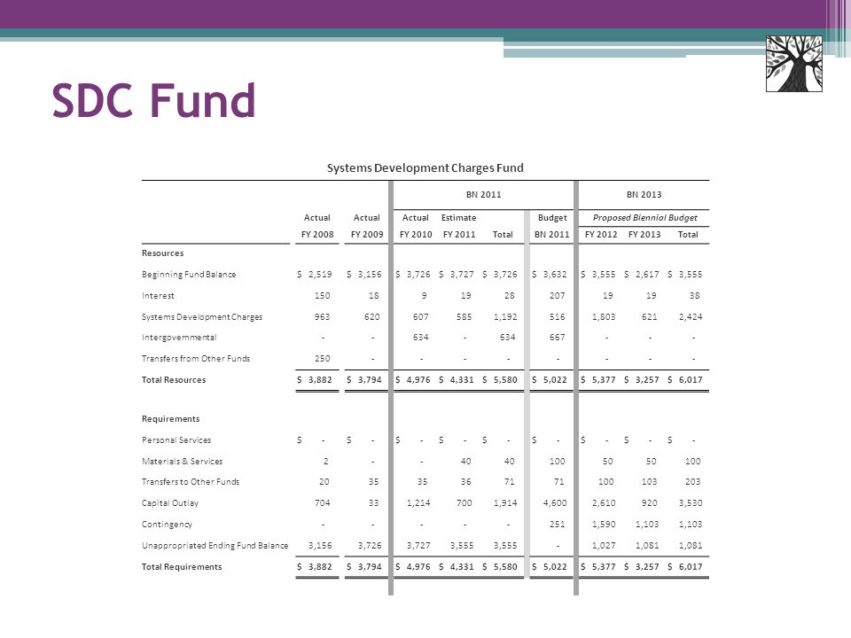 SDC Fund Systems Development Charges Fund BN 2011 BN 2013 Actual Estimate Budget Proposed Biennial Budget FY 2008 FY 2009 FY 2010 FY 2011 Total BN 2011 FY 2012 FY 2013 Total Resources Beginning Fund Balance $ 2,519 $ 3,156 $ 3,726 $ 3,727 $ 3,726 $ 3,632 $ 3,555 $ 2,617 $ 3,555 Interest 150 18 9 19 28 207 19 38 Systems Development Charges 963 620 607 585 1,192 516 1,803 621 2,424 Intergovernmental - - 634 - 667 - - - Transfers from Other Funds 250 - - - - - - - - Total Resources $ 3,882 $ 3,794 $ 4,976 $ 4,331 $ 5,580 $ 5,022 $ 5,377 $ 3,257 $ 6,017 Requirements Personal Services $ - Materials & Services 2 - - 40 100 50 100 Transfers to Other Funds 20 35 36 71 100 103 203 Capital Outlay 704 33 1,214 700 1,914 4,600 2,610 920 3,530 Contingency - - - - - 251 1,590 1,103 Unappropriated Ending Fund Balance 3,156 3,726 3,727 3,555 - 1,027 1,081 Total Requirements $ 3,882 $ 3,794 $ 4,976 $ 4,331 $ 5,580 $ 5,022 $ 5,377 $ 3,257 $ 6,017