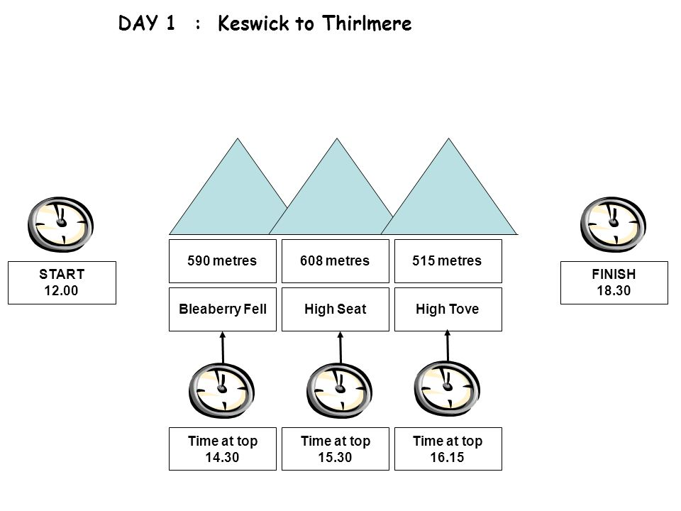DAY 1 : Keswick to Thirlmere Bleaberry Fell 590 metres High Seat 608 metres High Tove 515 metres Time at top 14.30 Time at top 15.30 Time at top 16.15 START 12.00 FINISH 18.30