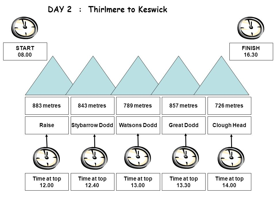 DAY 2 : Thirlmere to Keswick Raise 883 metres Stybarrow Dodd 843 metres Watsons Dodd 789 metres Great Dodd 857 metres Clough Head 726 metres Time at top 12.00 Time at top 12.40 Time at top 13.00 Time at top 13.30 Time at top 14.00 START 08.00 FINISH 16.30