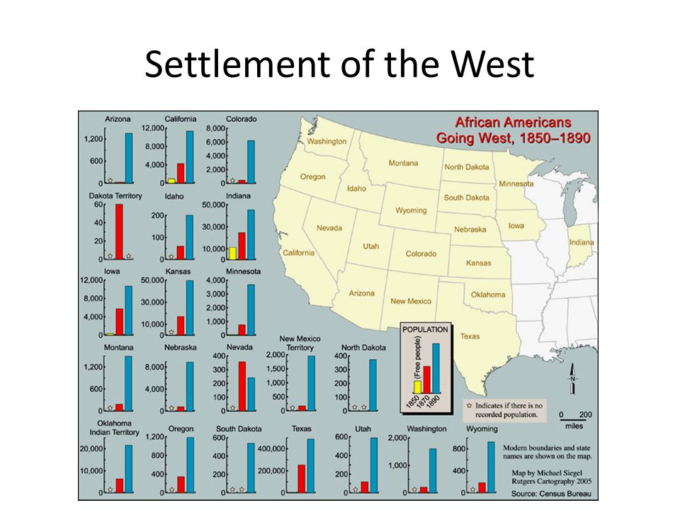 Settlement of the West
