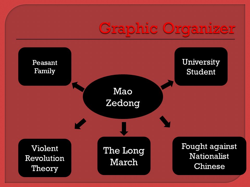 Mao Zedong Peasant Family University Student Violent Revolution Theory The Long March Fought against Nationalist Chinese