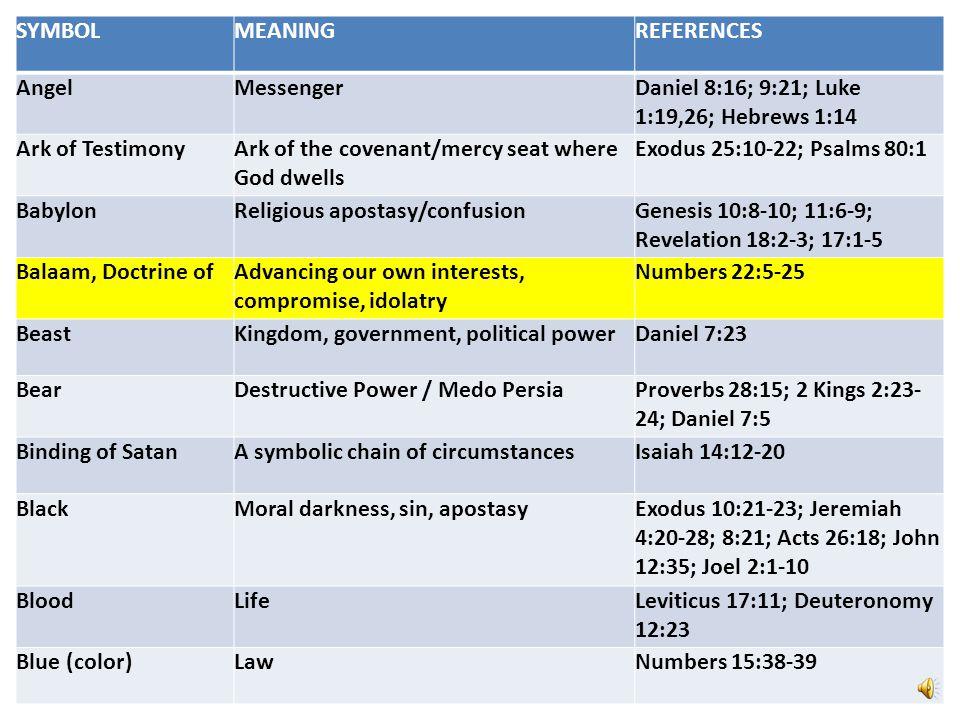 SYMBOLMEANINGREFERENCES AngelMessengerDaniel 8:16; 9:21; Luke 1:19,26; Hebrews 1:14 Ark of TestimonyArk of the covenant/mercy seat where God dwells Exodus 25:10-22; Psalms 80:1 BabylonReligious apostasy/confusionGenesis 10:8-10; 11:6-9; Revelation 18:2-3; 17:1-5 Balaam, Doctrine ofAdvancing our own interests, compromise, idolatry Numbers 22:5-25 BeastKingdom, government, political powerDaniel 7:23 BearDestructive Power / Medo PersiaProverbs 28:15; 2 Kings 2:23- 24; Daniel 7:5 Binding of SatanA symbolic chain of circumstancesIsaiah 14:12-20 BlackMoral darkness, sin, apostasyExodus 10:21-23; Jeremiah 4:20-28; 8:21; Acts 26:18; John 12:35; Joel 2:1-10 BloodLifeLeviticus 17:11; Deuteronomy 12:23 Blue (color)LawNumbers 15:38-39