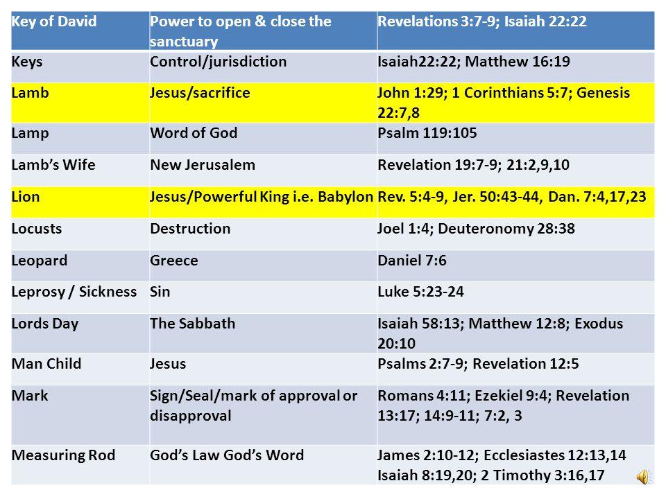 Key of DavidPower to open & close the sanctuary Revelations 3:7-9; Isaiah 22:22 KeysControl/jurisdictionIsaiah22:22; Matthew 16:19 LambJesus/sacrificeJohn 1:29; 1 Corinthians 5:7; Genesis 22:7,8 LampWord of GodPsalm 119:105 Lamb's WifeNew JerusalemRevelation 19:7-9; 21:2,9,10 LionJesus/Powerful King i.e.