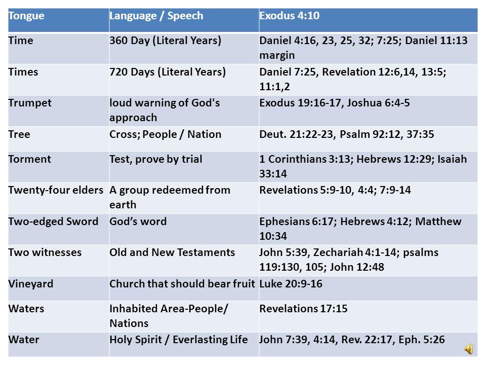 TongueLanguage / SpeechExodus 4:10 Time360 Day (Literal Years)Daniel 4:16, 23, 25, 32; 7:25; Daniel 11:13 margin Times720 Days (Literal Years)Daniel 7:25, Revelation 12:6,14, 13:5; 11:1,2 Trumpetloud warning of God s approach Exodus 19:16-17, Joshua 6:4-5 TreeCross; People / NationDeut.