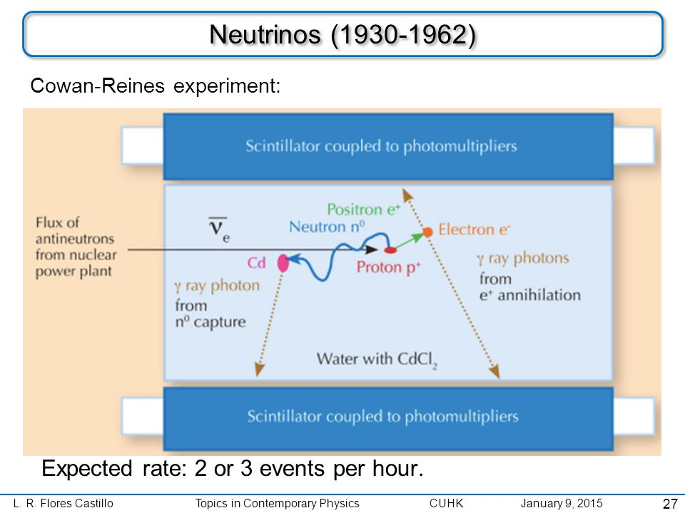 L. R. Flores CastilloTopics in Contemporary Physics CUHK January 9, 2015 Neutrinos (1930-1962) 27 Expected rate: 2 or 3 events per hour. Cowan-Reines