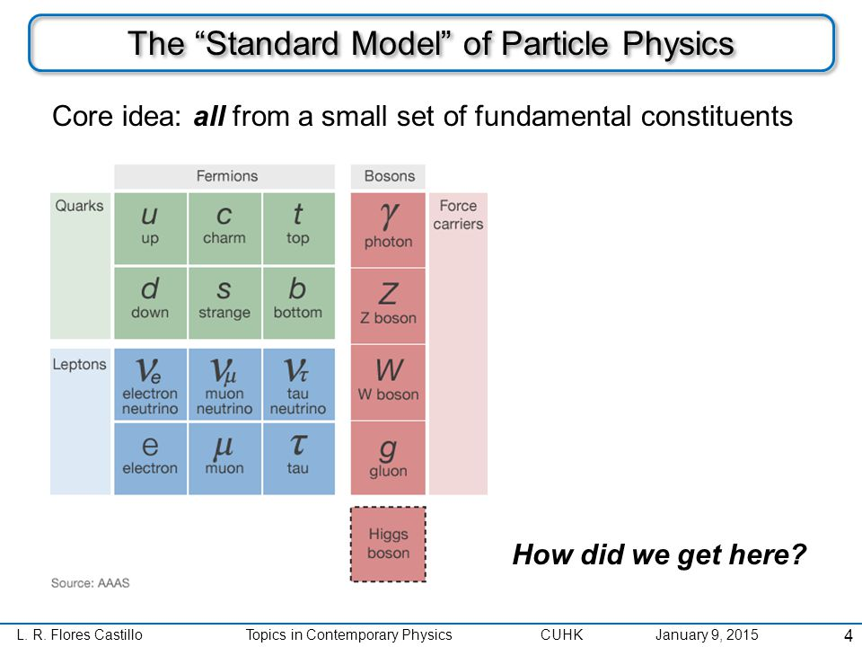 """L. R. Flores CastilloTopics in Contemporary Physics CUHK January 9, 2015 The """"Standard Model"""" of Particle Physics 4 Core idea: all from a small set of"""