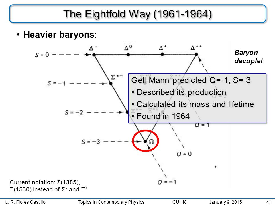 L. R. Flores CastilloTopics in Contemporary Physics CUHK January 9, 2015 The Eightfold Way (1961-1964) Heavier baryons: 41 Baryon decuplet Current not