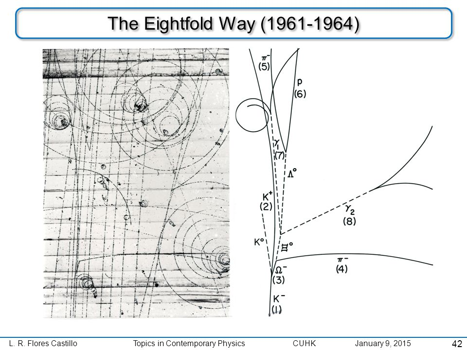 L. R. Flores CastilloTopics in Contemporary Physics CUHK January 9, 2015 The Eightfold Way (1961-1964) 42