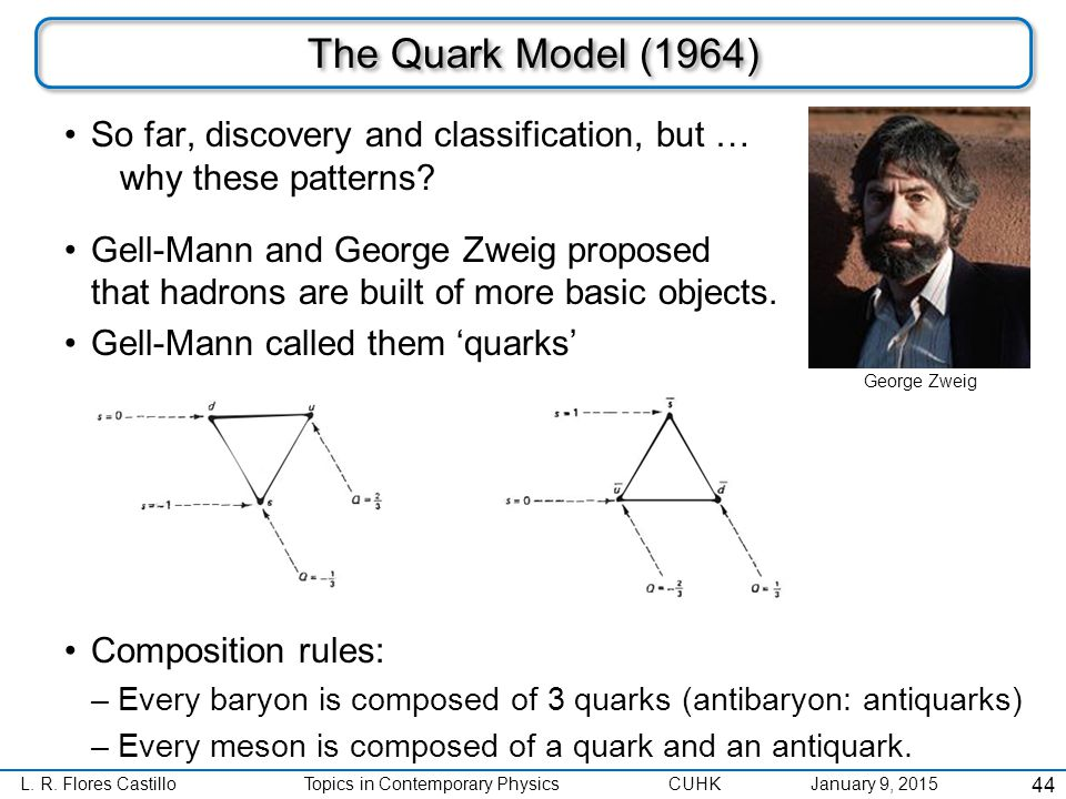 L. R. Flores CastilloTopics in Contemporary Physics CUHK January 9, 2015 The Quark Model (1964) So far, discovery and classification, but … why these