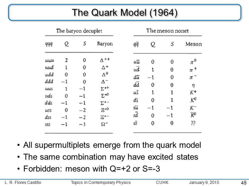 L. R. Flores CastilloTopics in Contemporary Physics CUHK January 9, 2015 The Quark Model (1964) All supermultiplets emerge from the quark model The sa