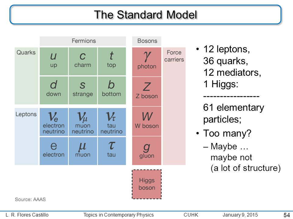 L. R. Flores CastilloTopics in Contemporary Physics CUHK January 9, 2015 The Standard Model 12 leptons, 36 quarks, 12 mediators, 1 Higgs: ------------