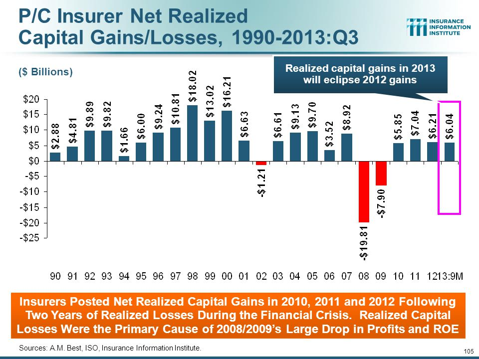Property/Casualty Insurance Industry Investment Income: 2000–2013* 1 Investment Income Fell in 2012 and is Falling in 2013 Due to Persistently Low Interest Rates, Putting Additional Pressure on (Re) Insurance Pricing 1 Investment gains consist primarily of interest and stock dividends..