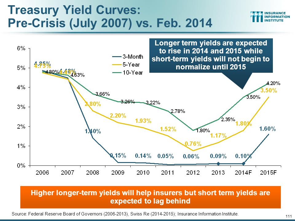 12/01/09 - 9pm 110 Treasury Yield Curves: Pre-Crisis (July 2007) vs.