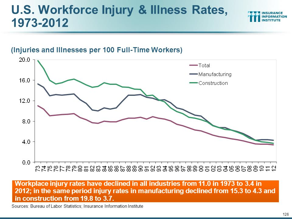 12/01/09 - 9pm Workplace Fatalities, 1945-2012 Source: Bureau of Labor Statistics; National Safety Council; Insurance Information Institute Workplace deaths and injury rates have been falling for decades—trends that will likely continue for many years to come