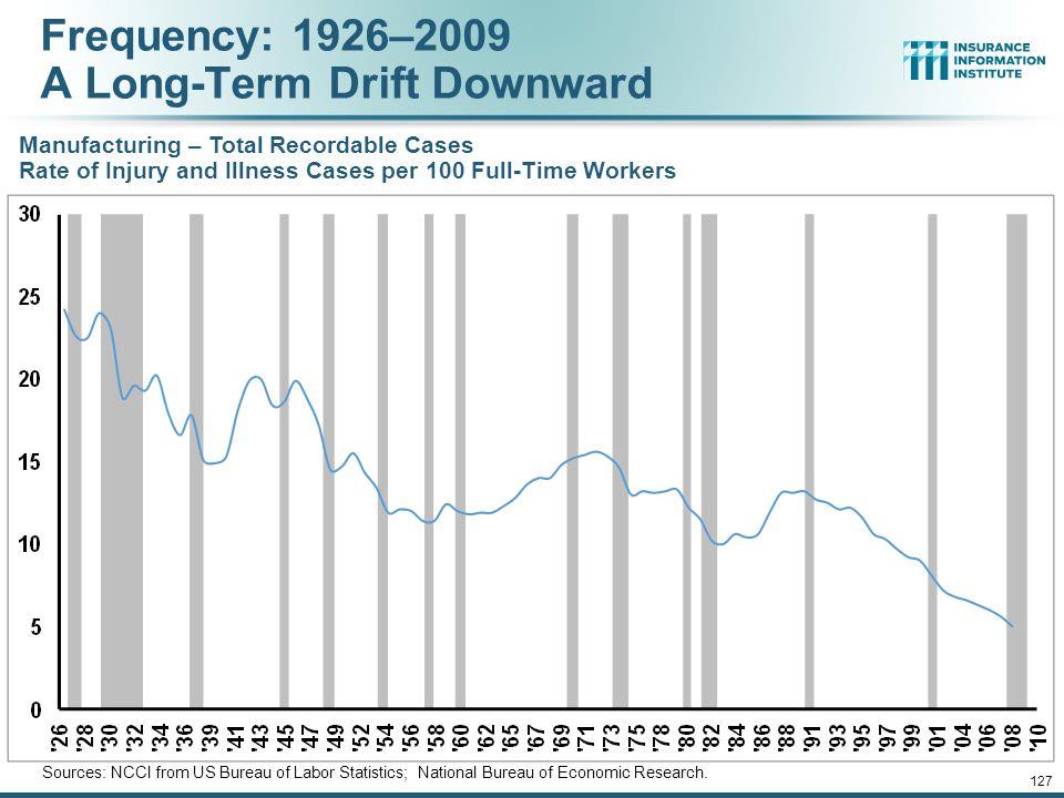 12/01/09 - 9pm 126 U.S. Workforce Injury & Illness Rates, 1973-2012 Sources: Bureau of Labor Statistics; Insurance Information Institute Workplace inj