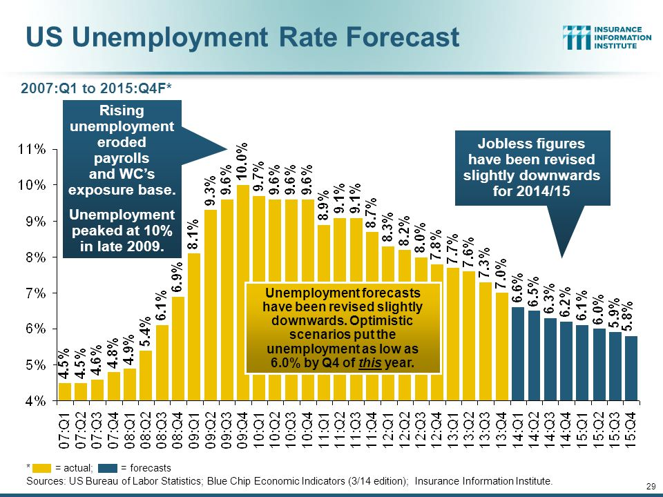 12/01/09 - 9pmeSlide – P6466 – The Financial Crisis and the Future of the P/C 28 Unemployment and Underemployment Rates: Still Too High, But Falling Headline unemployment was 6.7% in February 2014.