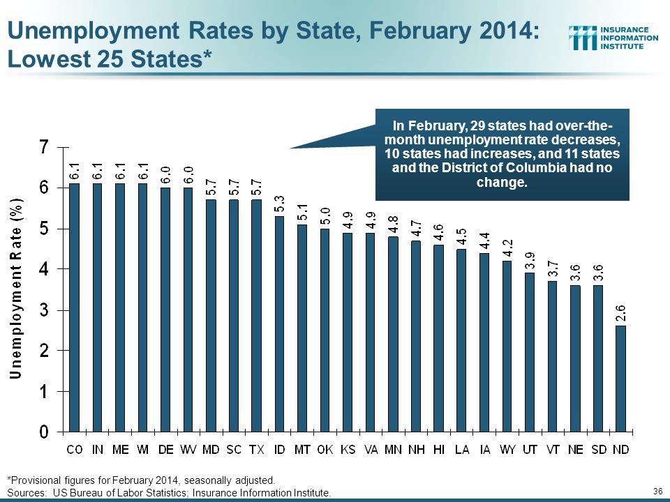 35 Unemployment Rates by State, February 2014: Highest 25 States* *Provisional figures for February 2014, seasonally adjusted.