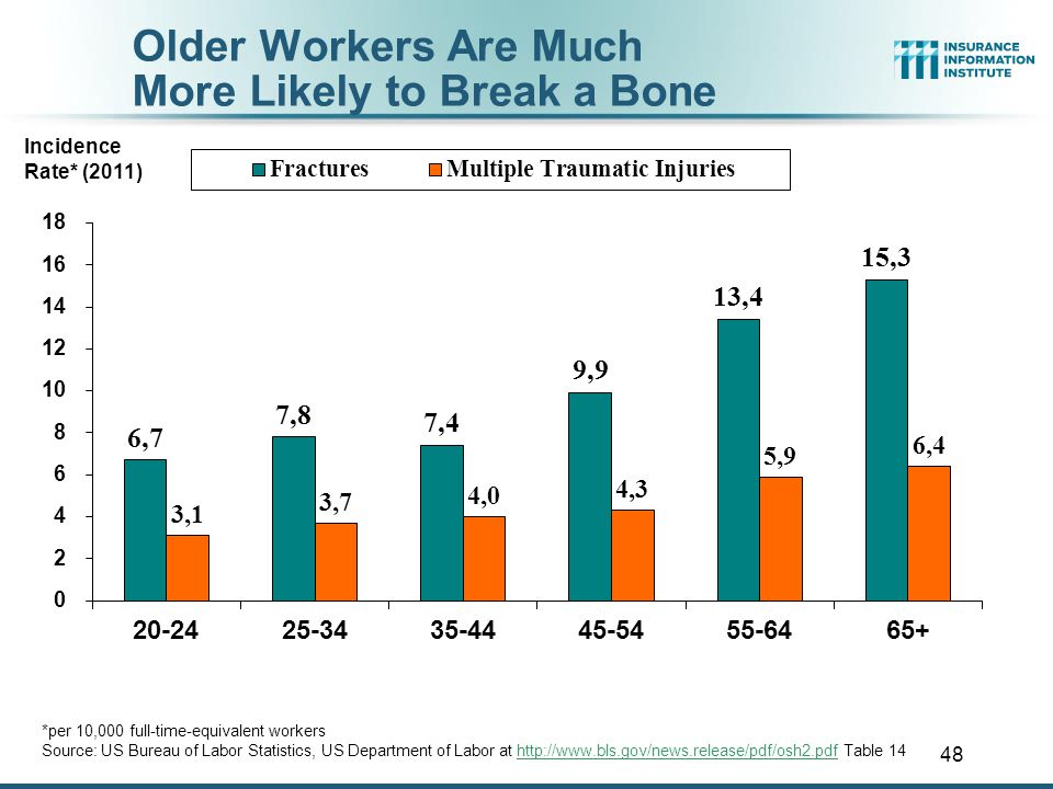 47 Older Workers Lose More Days from Work Due to Injury or Illness Source: US Bureau of Labor Statistics, Nonfatal Occupational Injuries and Illnesses Requiring Days Away From Work, 2011 (Table 10), released November 8, 2012.