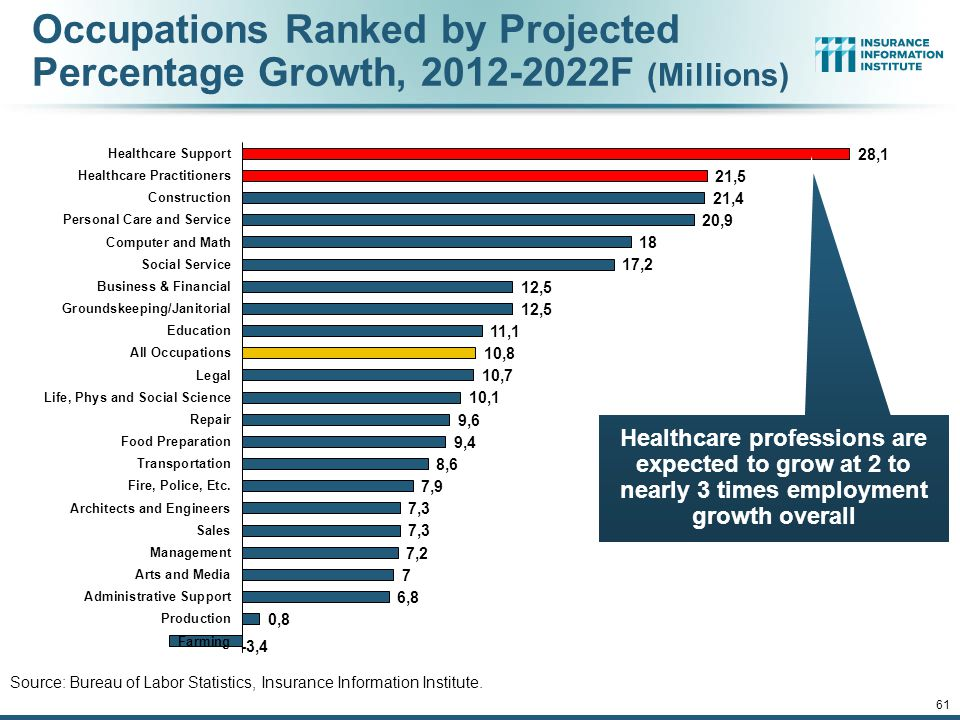 60 Growth in Health Professions, 1991-2013 Sources: Bureau of Labor Statistics, Insurance Information Institute.