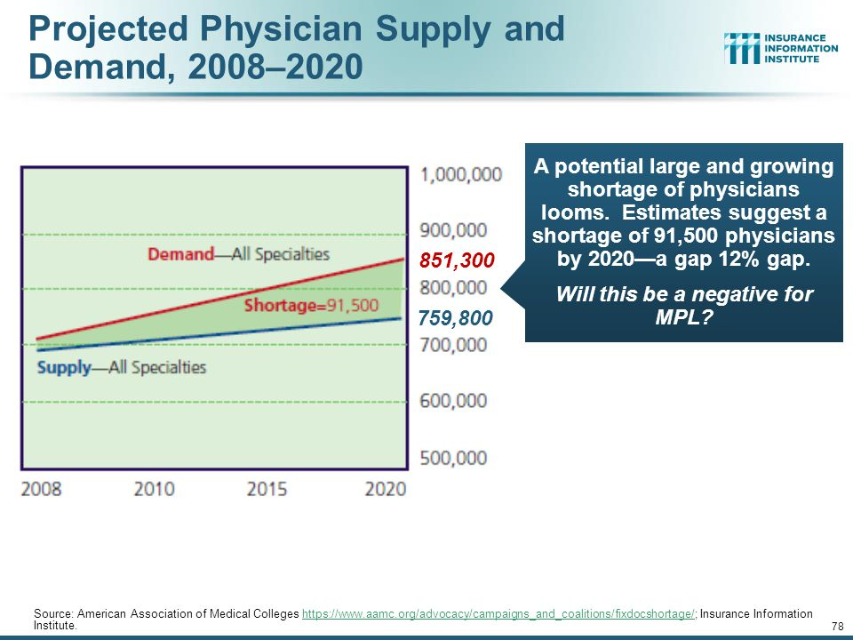 Physician Supply and Demand, 2008–2020 Source: American Association of Medical Colleges https://www.aamc.org/advocacy/campaigns_and_coalitions/fixdocshortage/; Insurance Information Institute.https://www.aamc.org/advocacy/campaigns_and_coalitions/fixdocshortage/ 12/01/09 - 9pm 77 A potential large and growing physician gap looms over the next decade, with potential for users of health care