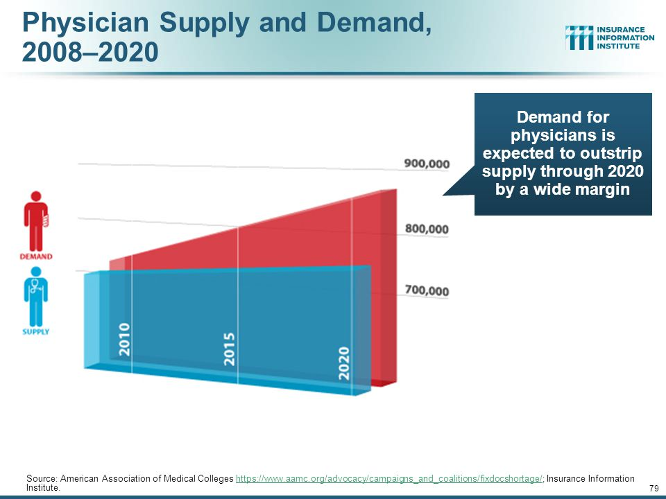 Projected Physician Supply and Demand, 2008–2020 Source: American Association of Medical Colleges https://www.aamc.org/advocacy/campaigns_and_coalitions/fixdocshortage/; Insurance Information Institute.https://www.aamc.org/advocacy/campaigns_and_coalitions/fixdocshortage/ 12/01/09 - 9pm 78 851,300 759,800 A potential large and growing shortage of physicians looms.
