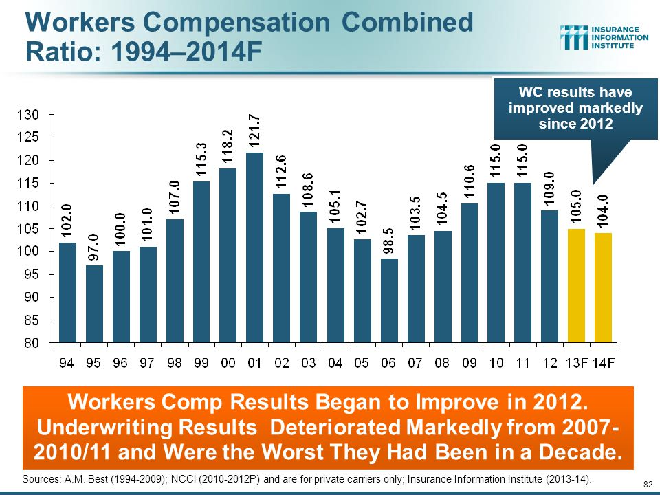 Workers Compensation Operating Environment 81 The Weak Economy and Soft Market Have Made the Workers Comp Operating Increasingly Challenging 12/01/09 - 9pm 81