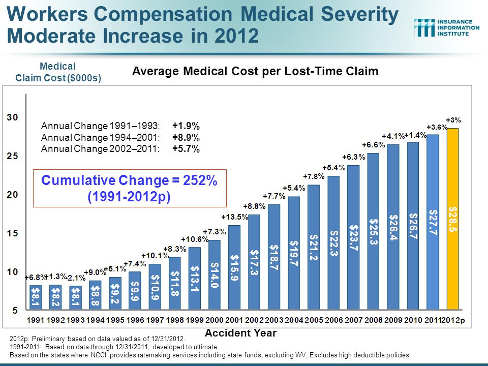 86 Change in Price Paid for Medical Professional Services in WC, 2002-2012* *Data are preliminary as of 6/30/12.