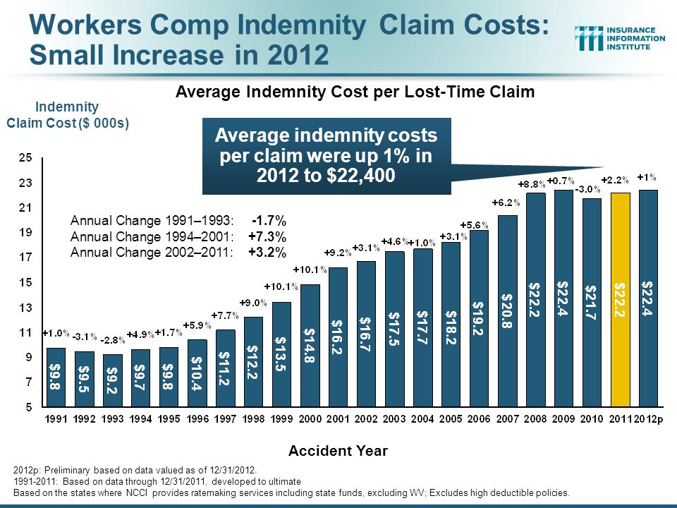 Workers Compensation Medical Severity Moderate Increase in 2012 87 Accident Year Annual Change 1991–1993:+1.9% Annual Change 1994–2001:+8.9% Annual Change 2002–2010:+6.0% Average Medical Cost per Lost-Time Claim Medical Claim Cost ($000s) 2012p: Preliminary based on data valued as of 12/31/2012.