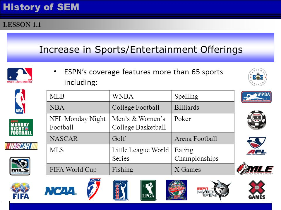 LESSON 1.1 History of SEM ESPN's coverage features more than 65 sports including: Increase in Sports/Entertainment Offerings MLBWNBASpelling NBACollege FootballBilliards NFL Monday Night Football Men's & Women's College Basketball Poker NASCARGolfArena Football MLSLittle League World Series Eating Championships FIFA World CupFishingX Games