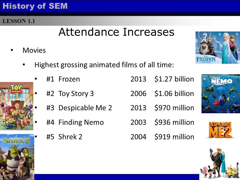 LESSON 1.1 History of SEM Attendance Increases Movies Highest grossing animated films of all time: #1Frozen2013$1.27 billion #2Toy Story 32006$1.06 billion #3Despicable Me 22013$970 million #4Finding Nemo2003$936 million #5Shrek 22004$919 million
