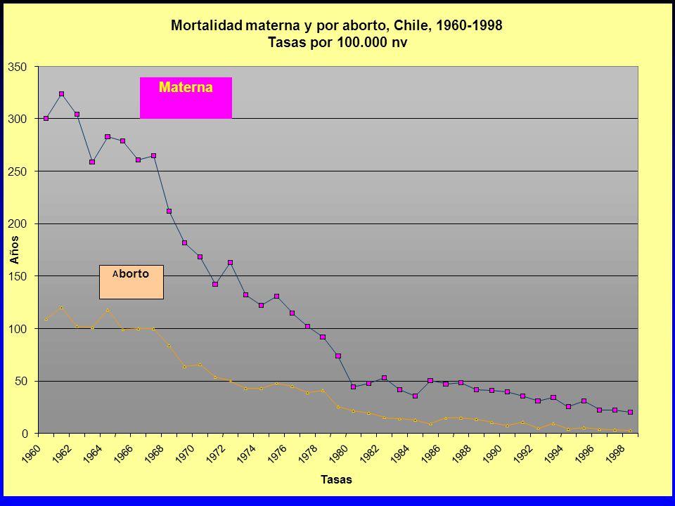 Mortalidad materna y por aborto, Chile, 1960-1998 Tasas por 100.000 nv 0 50 100 150 200 250 300 350 19601962196419661968197019721974197619781980198219841986198819901992199419961998 Tasas Años A borto Materna