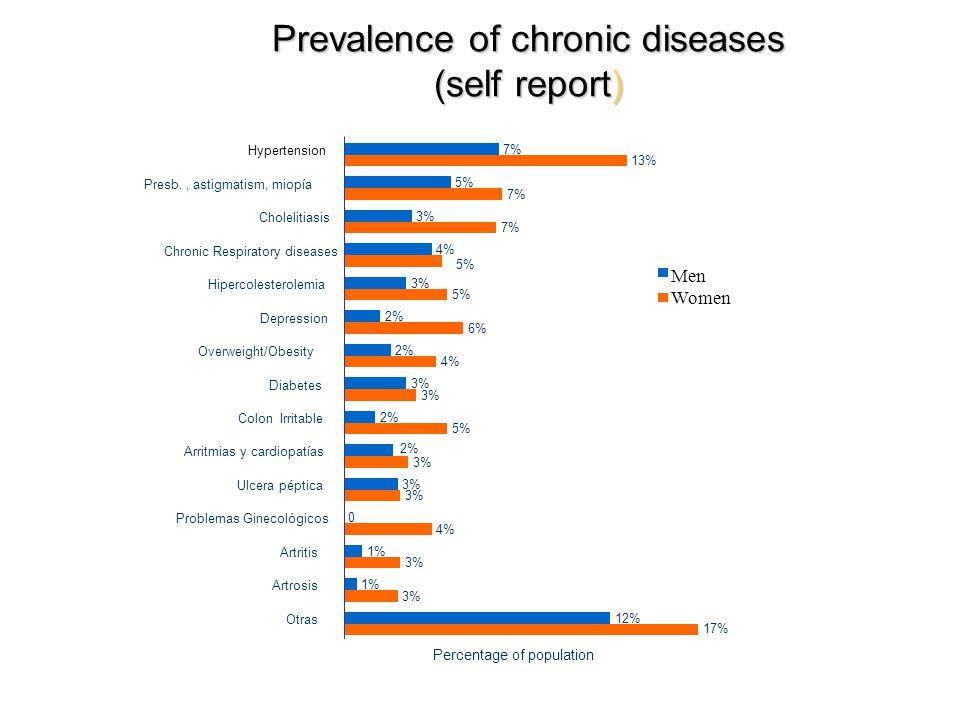 Prevalence of chronic diseases (self report) 7%7% 5%5% 3%3% 4%4% 3%3% 2%2% 2%2% 3%3% 2%2% 2%2% 3%3% 0 1%1% 1%1% 12% 13% 7%7% 7%7% 5%5% 5%5% 6%6% 4%4% 3%3% 5%5% 3%3% 3%3% 4%4% 3%3% 3%3% 17% Hypertension Presb., astigmatism, miopía Cholelitiasis Chronic Respiratory diseases Hipercolesterolemia Depression Overweight/Obesity Diabetes Colon Irritable Arritmias y cardiopatías Ulcera péptica Problemas Ginecológicos Artritis Artrosis Otras Percentage of population Men Women