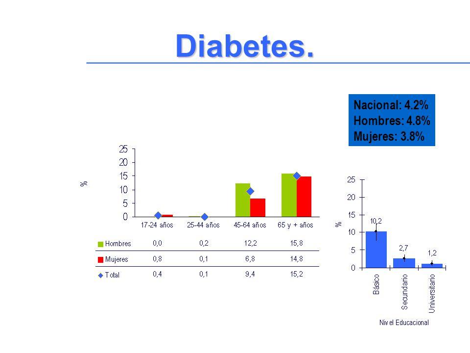 Diabetes. Nacional: 4.2% Hombres: 4.8% Mujeres: 3.8%