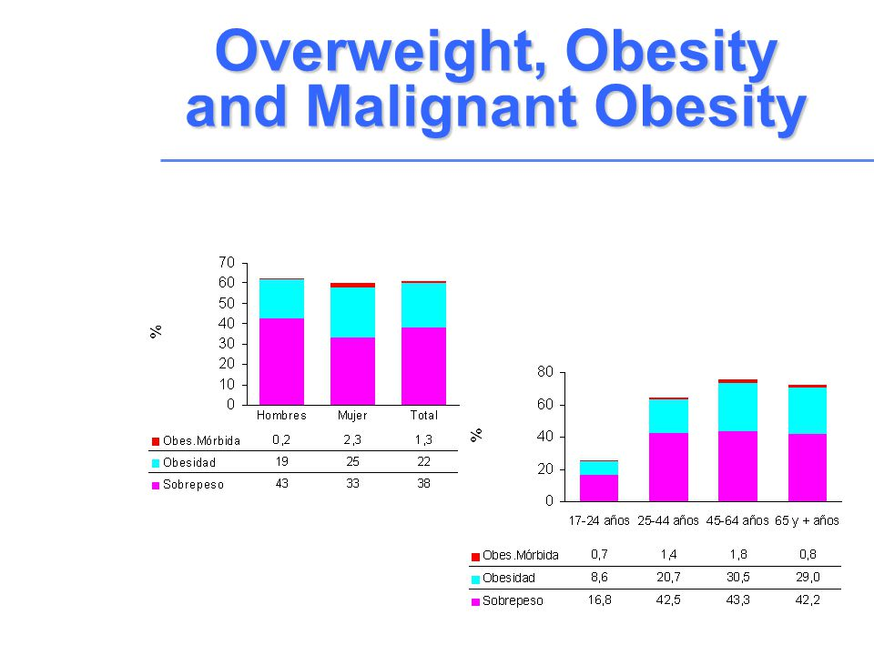 Overweight, Obesity and Malignant Obesity