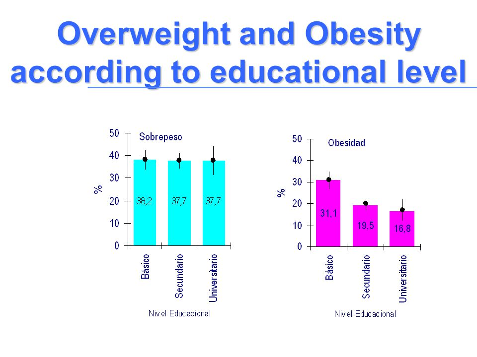 Overweight and Obesity according to educational level